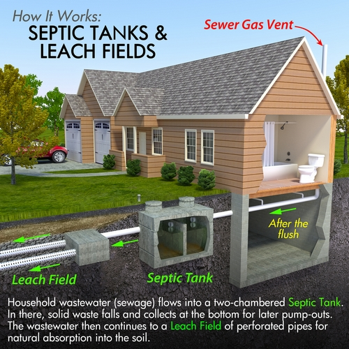 Sewer Services | Septic Tank Pumping
